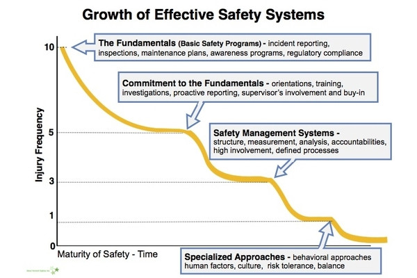 Explaining the Growth of Effective Safety Systems model