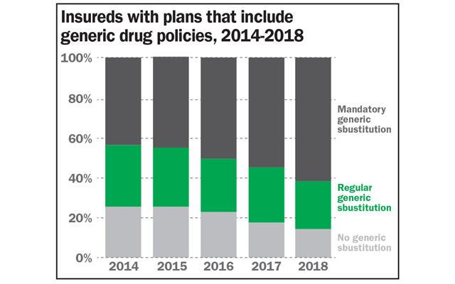 Insureds with plans that include generic drug policies