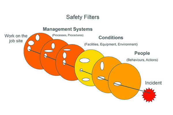 model for safety leadership