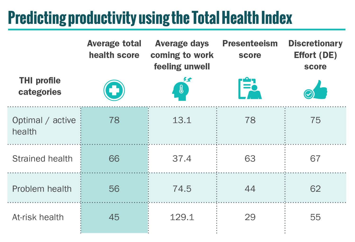 Total Health Index: A new metric for senior leaders